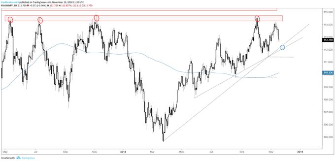 Graphique journalier du cours de la paire de devises USD/JP, (retournement de tendance à l'approche d'une résistance importante