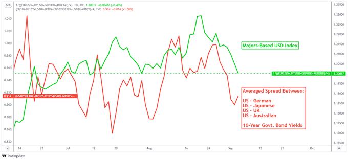 ABD Doları Görünümü, NFP'nin Kaçırılmasının Ardından Dışa Döndü: RBA, ECB, BoC Faiz Kararları Sonraki