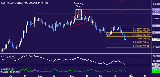 AUD/USD Technical Analysis: Aussie Hits 3-Month Low. Now What?