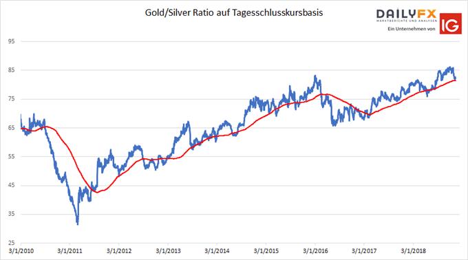Gold Silber Ratio Chart auf Tagesbasis mit gleitendem 200 Tage-Durchschnitt