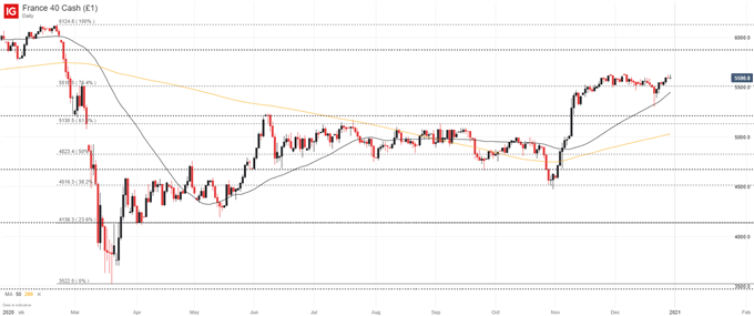 DAX 30, CAC 40, FTSE 100 Forecasts to Start 2021