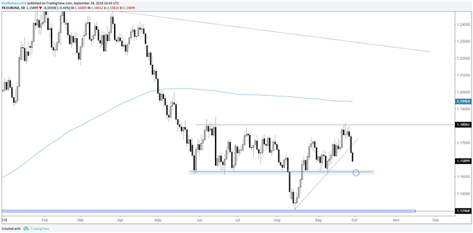 EUR/USD daily chart, support near 11500 next