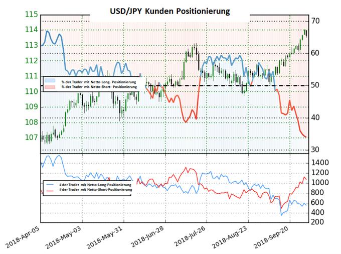 USD/JPY: Sentimentveränderungen bestätigen die Aufwärtsdynamik