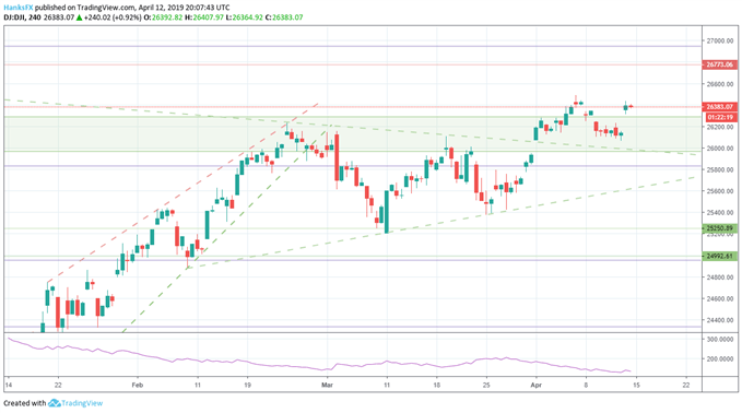 Dow Jones, S&P 500, DAX 30, and FTSE 100Technical Forecast
