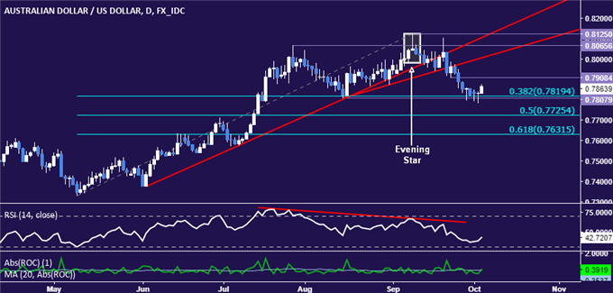 AUD/USD Technical Analysis: Bias Still Bearish at Key Support