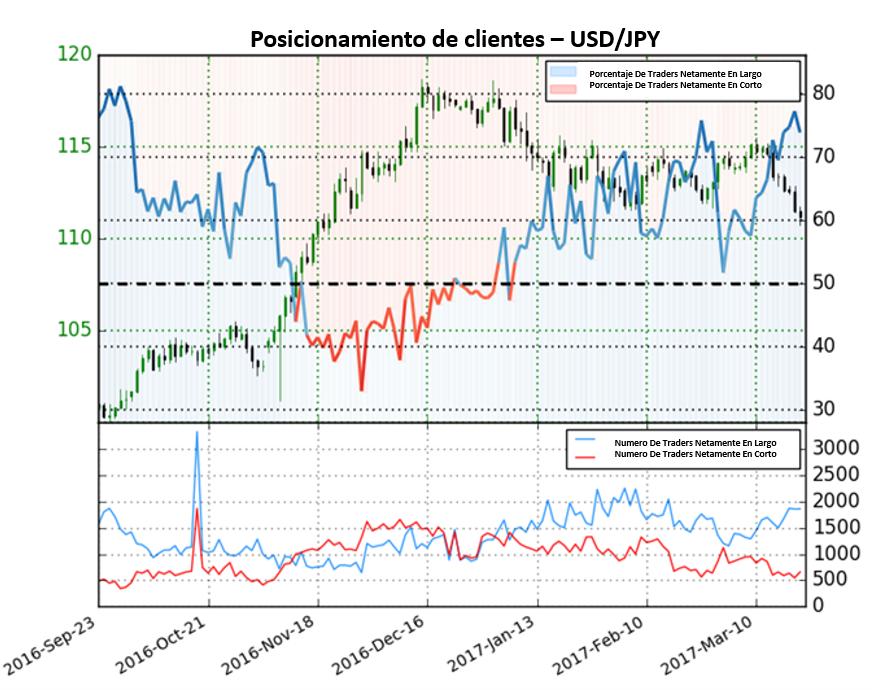 Pronóstico para el Dólar Americano se mantiene firmemente bajista contra el Yen Japonés
