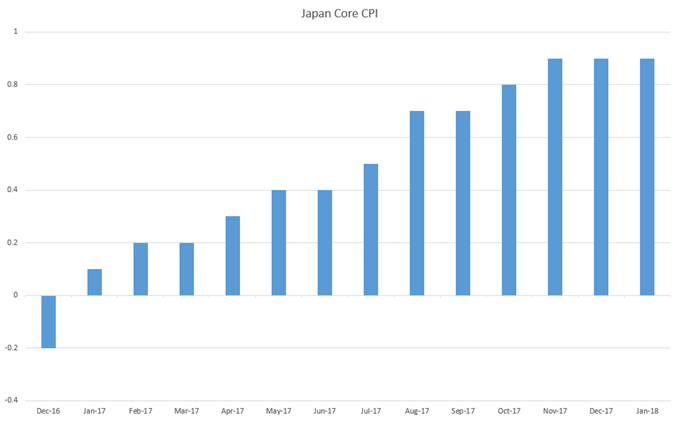 Japan Core Inflation
