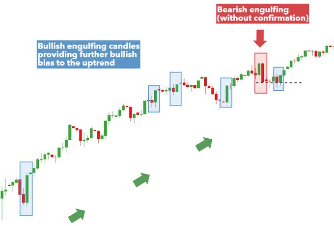 bullish engulfing candles adding to the upward bias