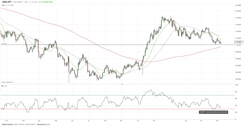 Mercados en la espera de los datos del NFP ¿Retomará el dólar su tendencia alcista?