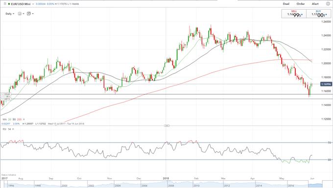 EURUSD: Italian Risk Remains, NFPs Loom