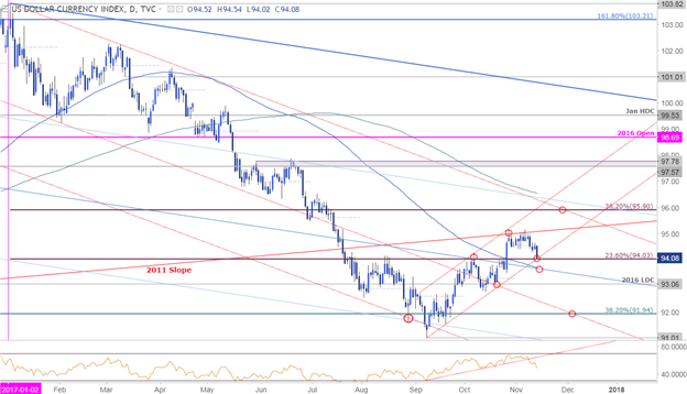 DXY Price Chart - Daily Timeframe