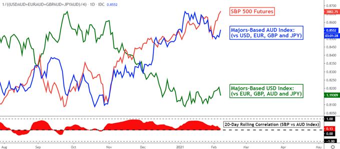 AUD Endeksi - ABD Doları Endeksi - S&P 500