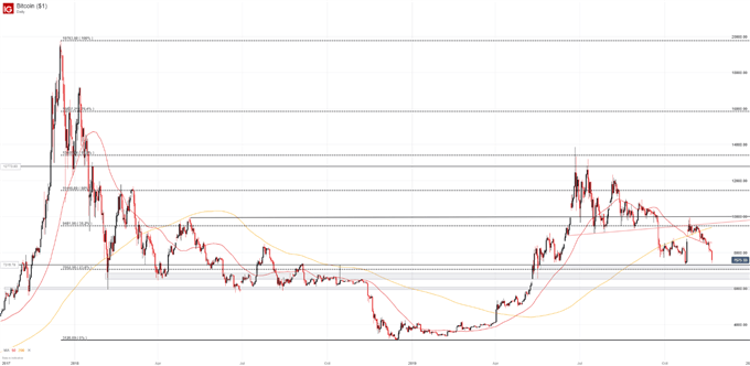 Bitcoin BTC Price Chart