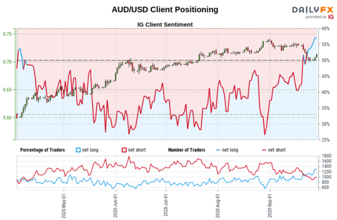 AUD/USD, S&P 500, Dow Jones Outlook Mixed After Recent Gains