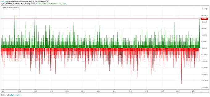 eurgbp price chart rally