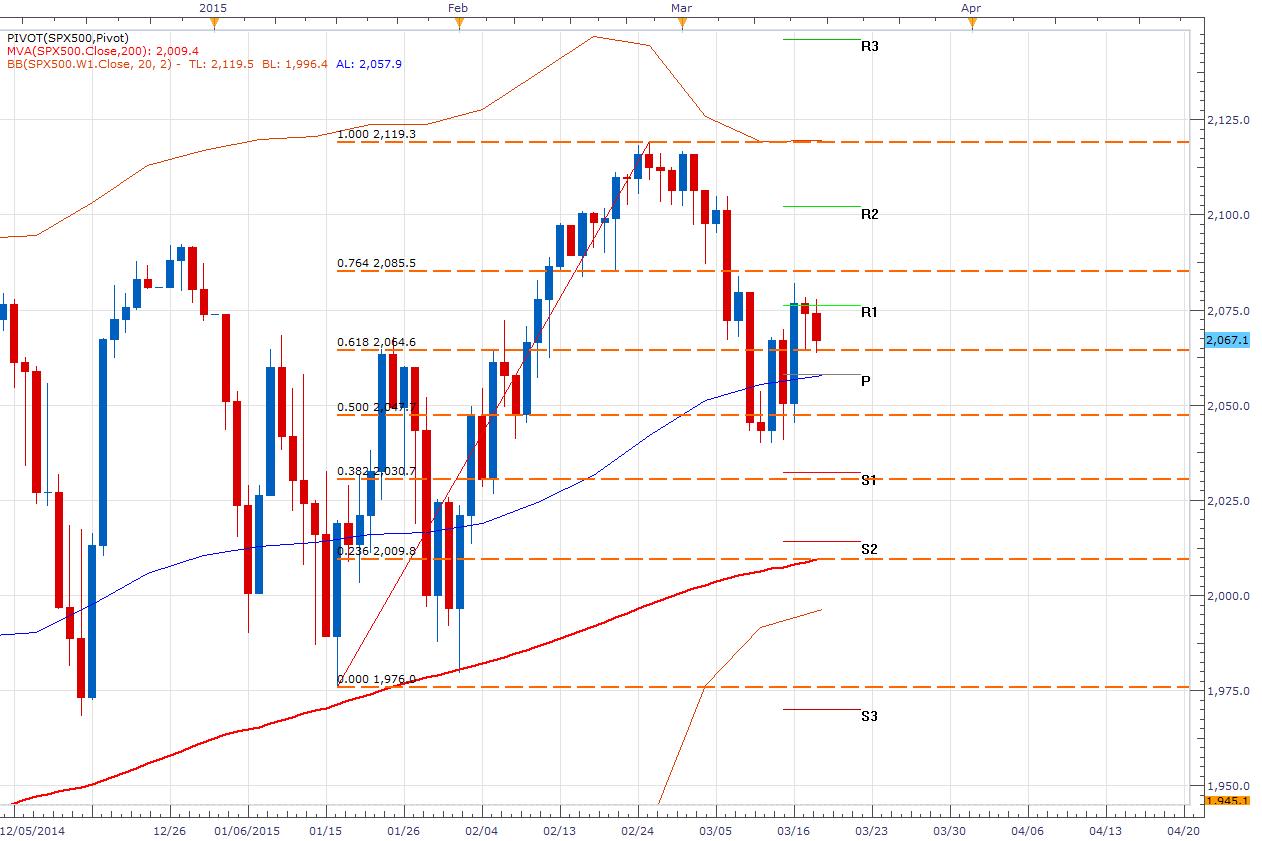 El SPX500 cae por el miedo al retiro de los estímulos – FOMC