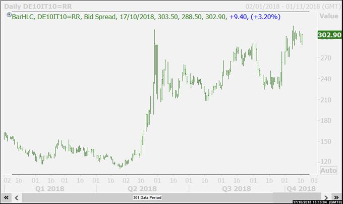 Italy/Germany 10-year bond yield spread.