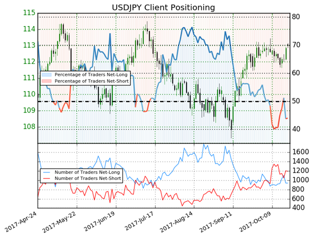 DailyFX US AM Digest: British Pound Drops on Retail Sales Dollar Lower with US Yields