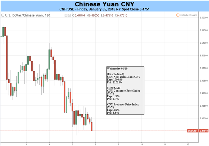 Yuan May Extend Gains on New Policies, China-France Summit Adds Uncertainties