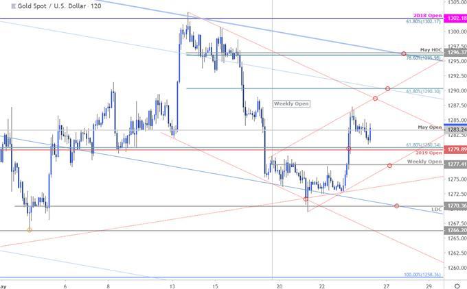 Gold Price Chart - XAUUSD 120minute