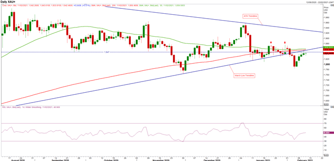 Gold Price Forecast: US Dollar Drop Lifts Gold - Topside Levels in Focus