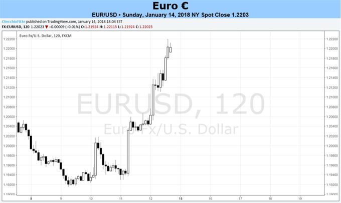 EZB-Protokoll deutet auf schnelleren Exit hin – Euro orientiert sich an endgültigen VPI-Zahlen für 2017