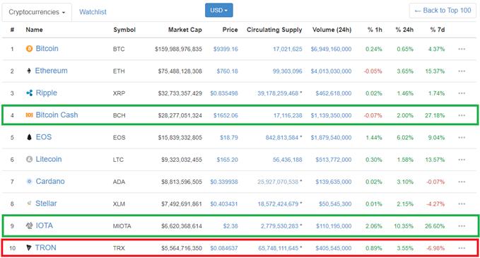 Bitcoin Cash et IOTA surperforment, TRON sous performe les majeures