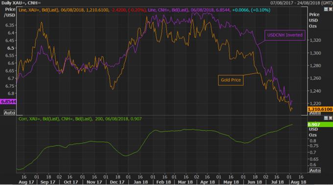 Gold Price Analysis: Risk-Reward Favours Large Bullish Reversal