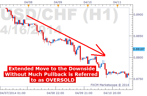 Forex oversold overbought