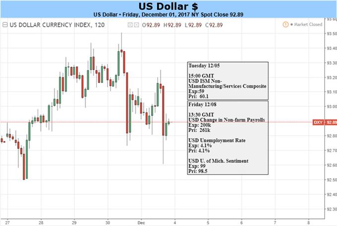Mueller-Ermittlungen nehmen Fahrt Fahrt auf: Ausblick für US-Dollar verdüstert sich