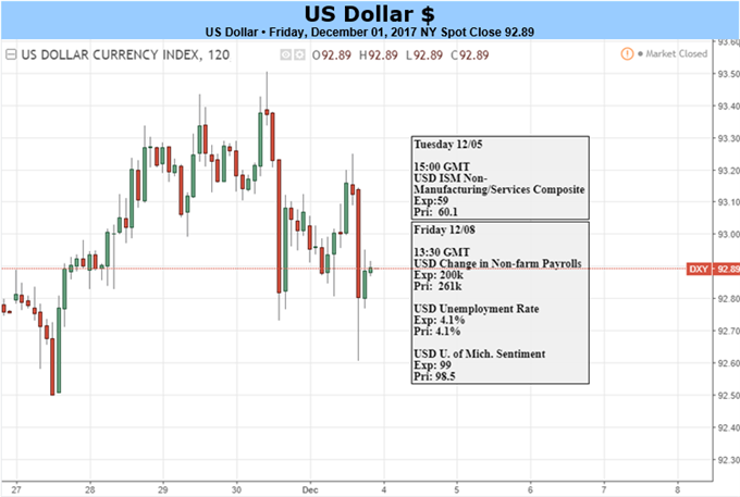 US Dollar Outlook Darkens as Mueller Probe Gathers Steam