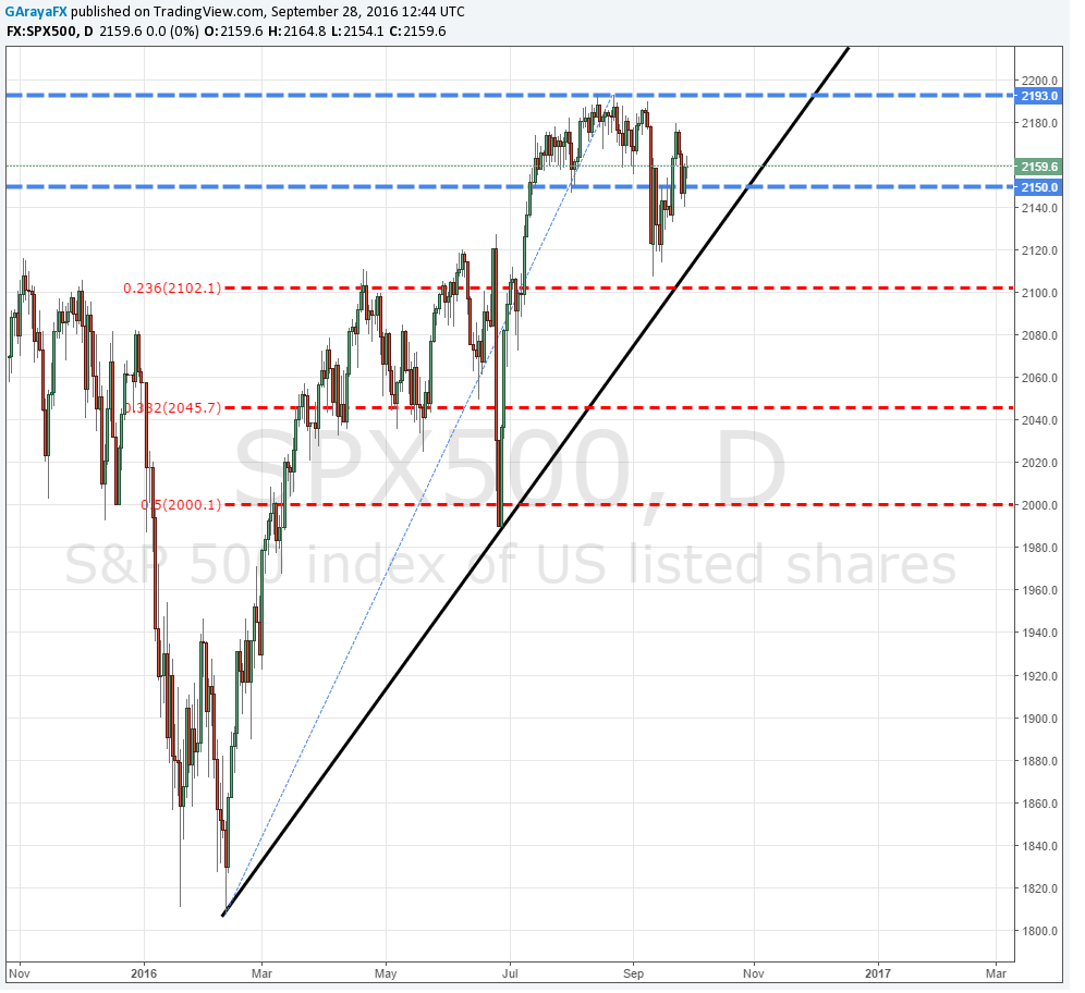 Wall Street: S&P 500 y Dow Jones frenan las caídas y esperan a Yellen.
