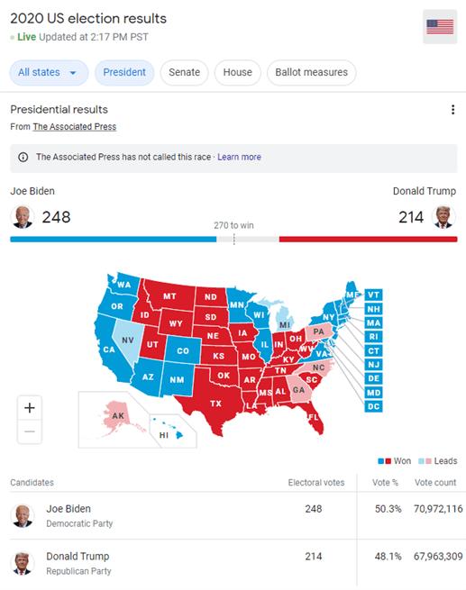Chart showing polls.