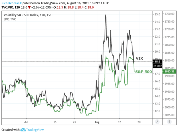 S&P 500 Index Price Chart with Volatility VIX Index Price overlaid