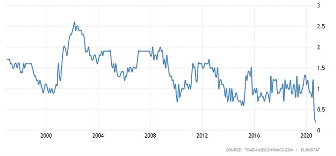 Previsioni sull'indice DAX 30: prezzi da tenere d'occhio mentre la BCE segnala più stimolo