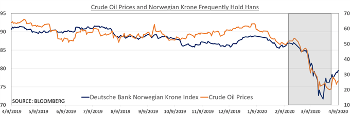 Chart showing NOK and Brent
