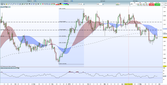 Gold Price Struggles as Technical Resistance Holds
