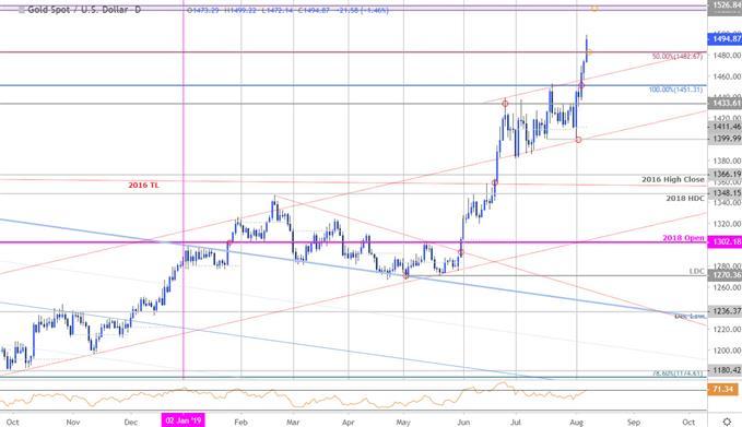 График цен на золото - XAU / USD Daily - Технический прогноз GLD