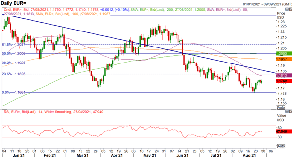US Dollar Price Action Set Up Ahead of Fed Chair Powell Speech