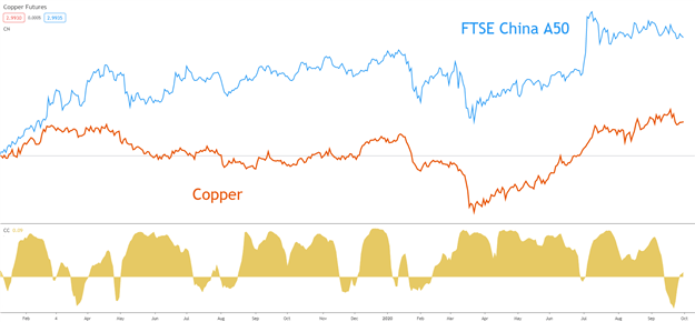 Copper Trading: Copper Trading Tips and Strategies