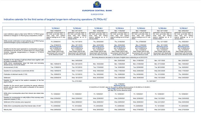 Image of ECB TLTRO Schedule