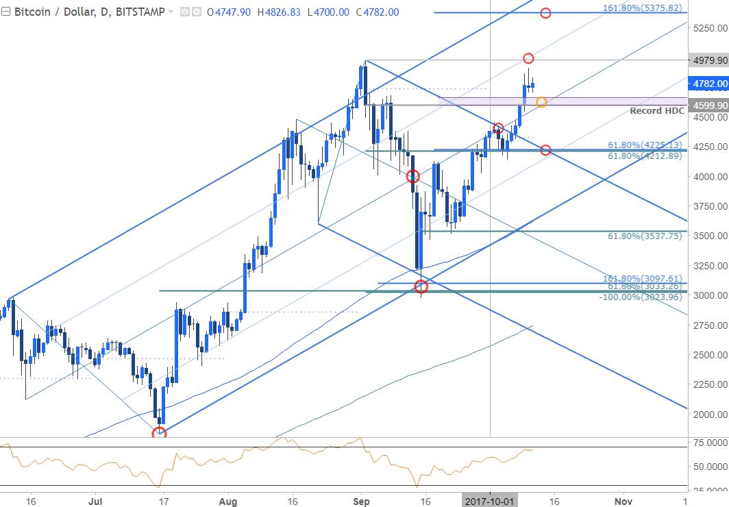 28c3 bitcoin chart