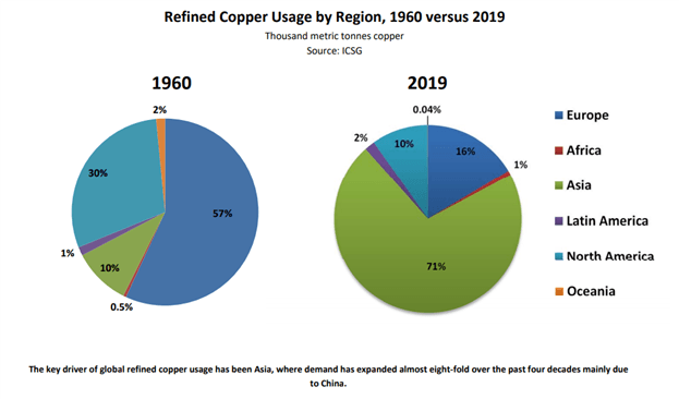 Reinvigorated Copper Trade - Fundamentals and Techs Remain Supportive: Q3 Top Trading Opportunities