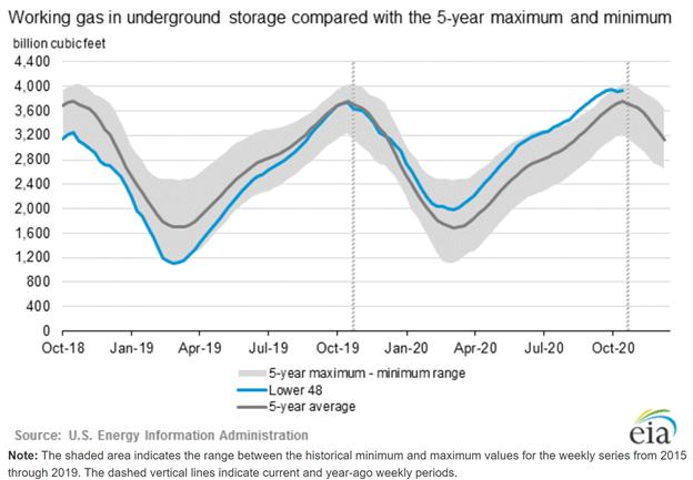Natural Gas underground storage