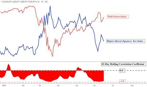 Japanese Yen Forecast