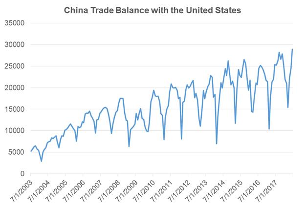 US-China Trade War Enters New Phase amid Yuan Depreciation
