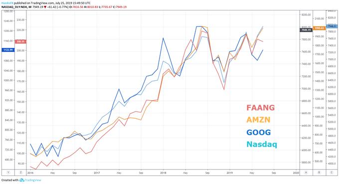 faang stock earnings