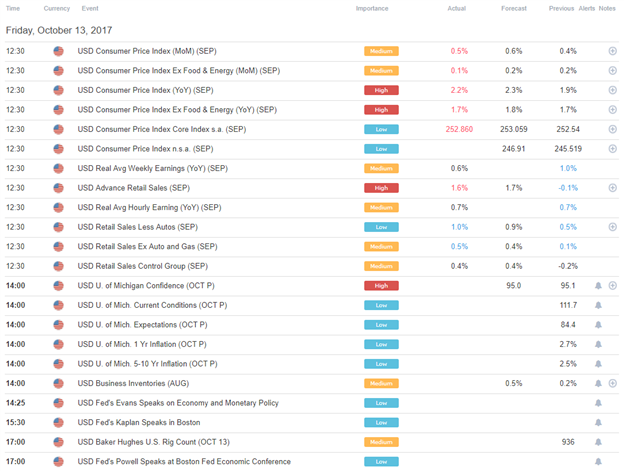 DailyFX US AM Digest: US Dollar on Pace to Drop Every Day this Week