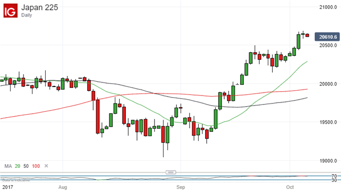 Nikkei 225 Technical Analysis: No Clear Sign Of Altitude Sickness