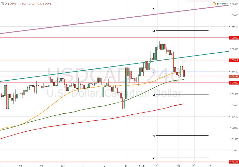 El USD/CAD – sube el petróleo y cae el par ¿hasta qué punto?